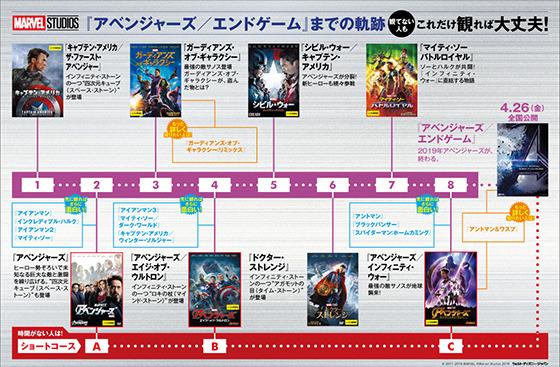 MCU作品リスト【順番と時系列は異なる】